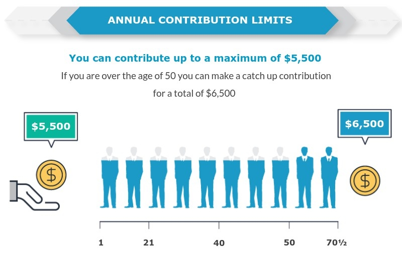 ira-infographic-contribution-limits