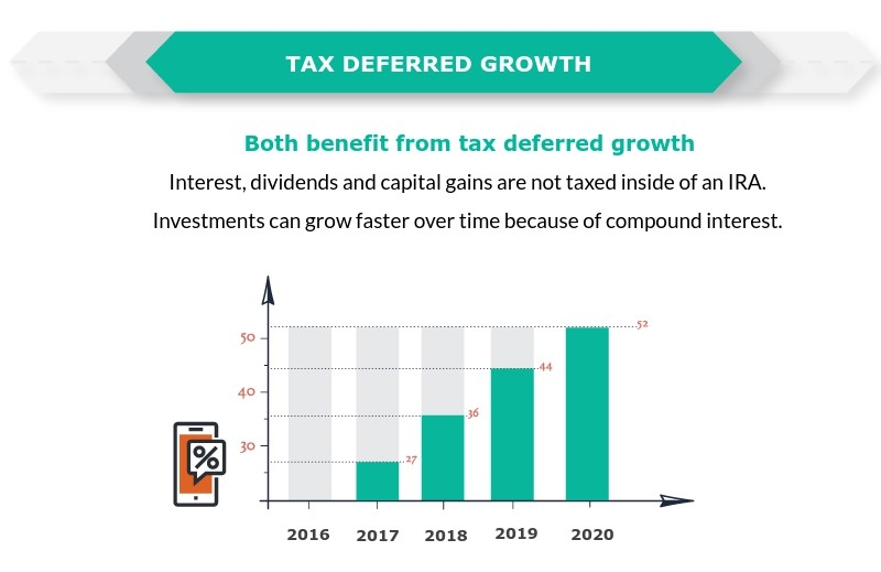 ira-infographic-tax-def-growth